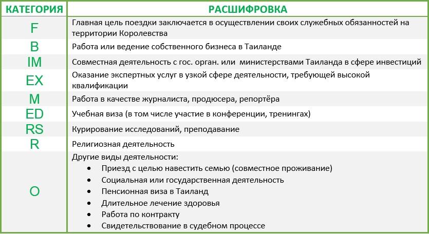 Таблица целей поездок