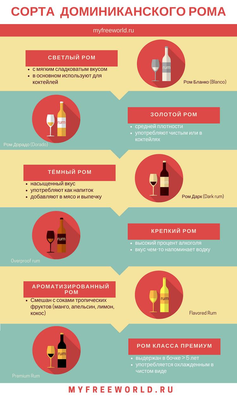 Какой ром привезти из Доминиканы (инфографика)