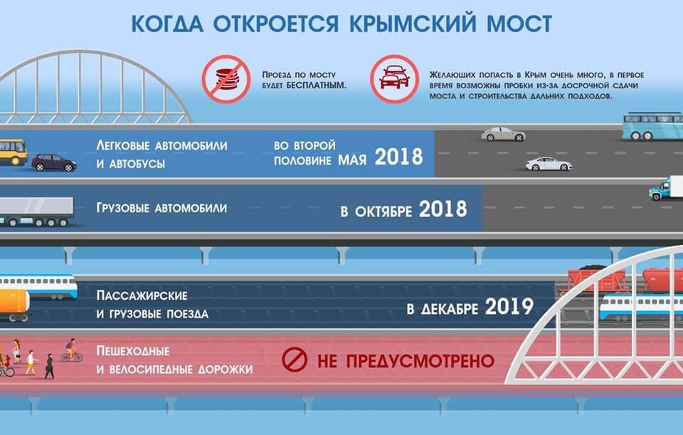 Когда запустят Крымский мост