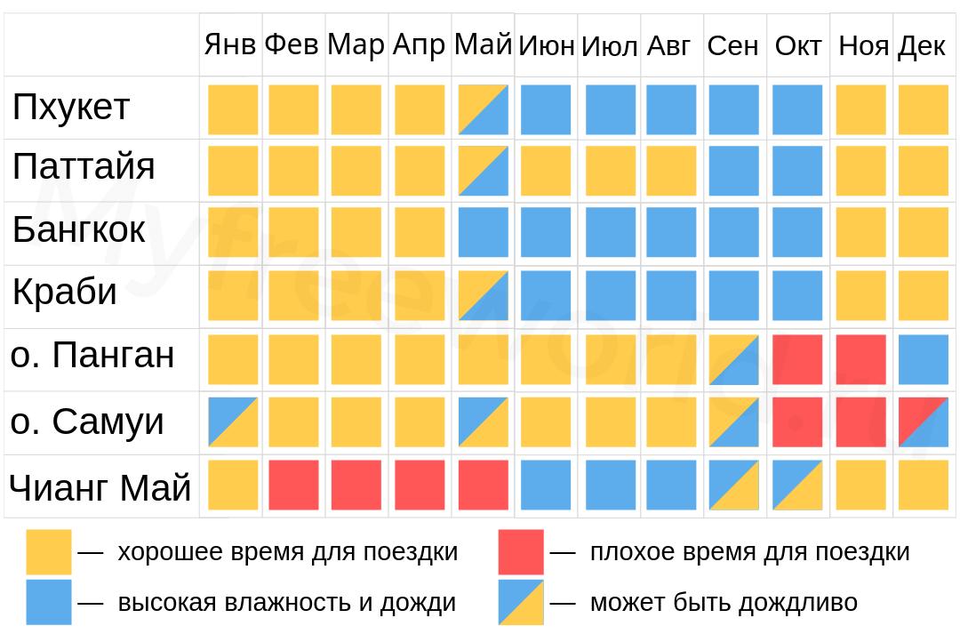 Таблица когда лучше ехать в Таиланд