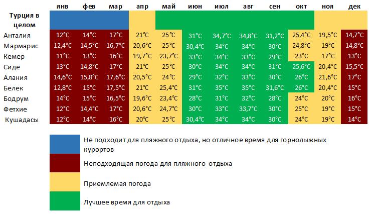 Таблица когда лучше ехать отдыхать в Турцию