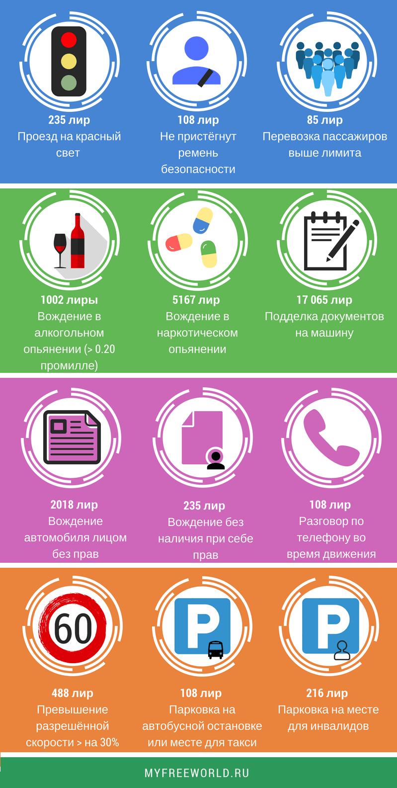 Инфографика ШТРАФЫ Турции 2018 г.