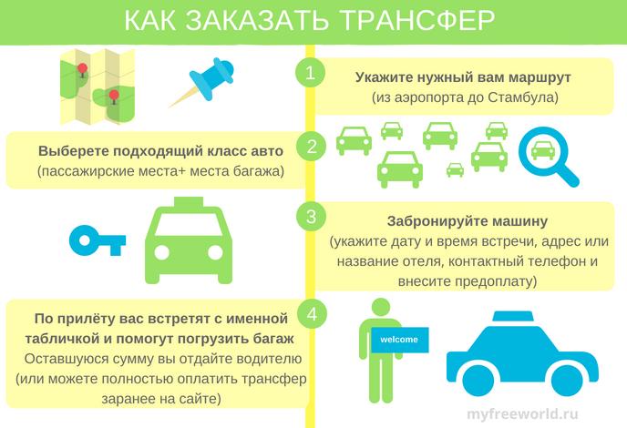 Инфографика как заказать трансфер в Стамбуле