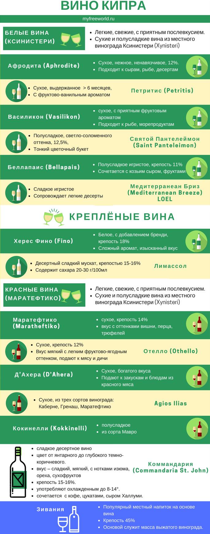 Инфографика вина Кипра