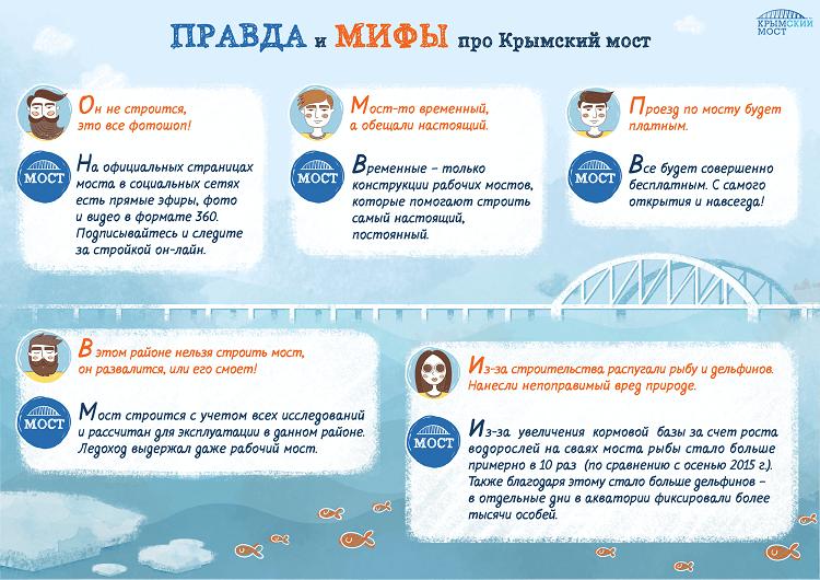 Мифы и вопросы про Крымский мост (1)