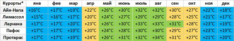Таблица с дневной температурой на Кипре