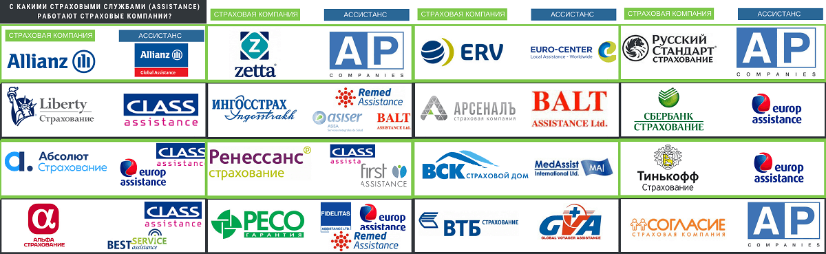 Страховые компании и ассистансы с которыми они работают