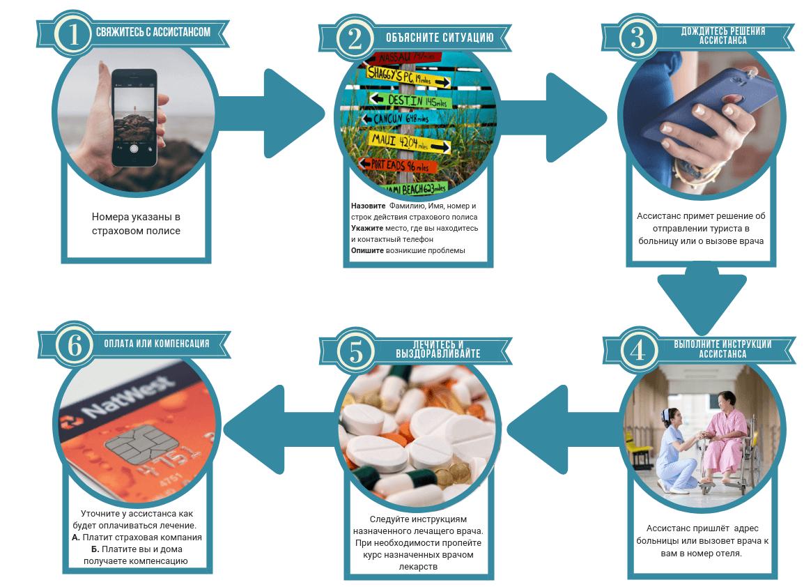 Инфографика Что делать при страховом случ