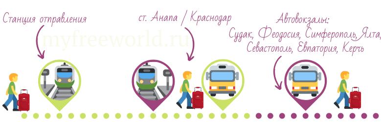До Крыма на поезде