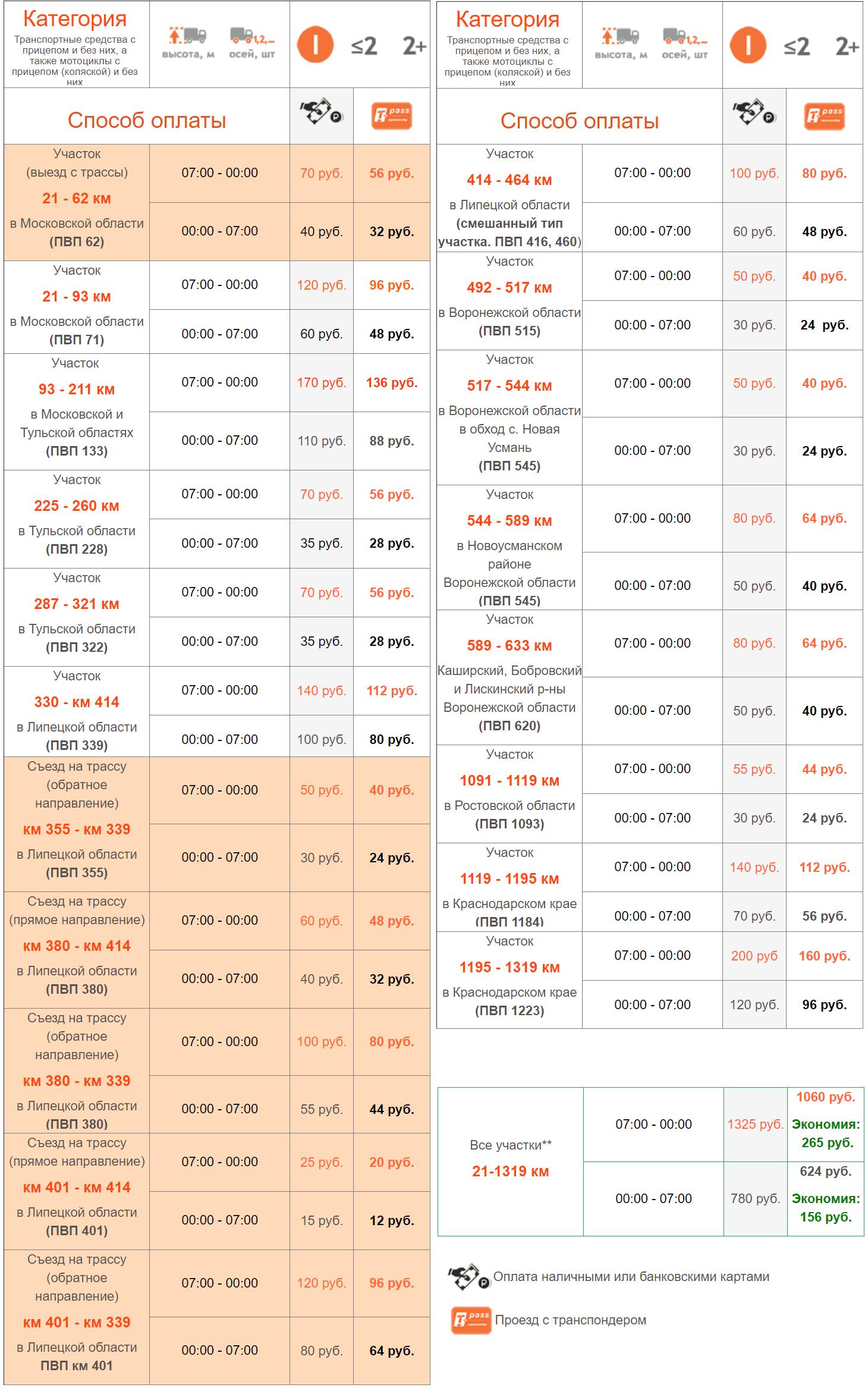 Таблица с ценами нана платных участках дороги м4 Москва → Крым с 14 октября 2019