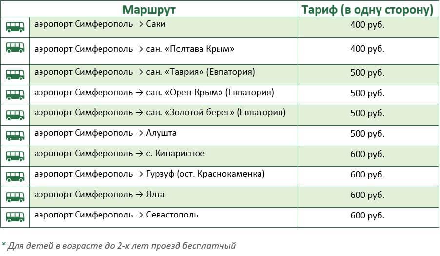 Таблица с ценами на проезд по единому билету на автобусе из аэропорта Симферополь