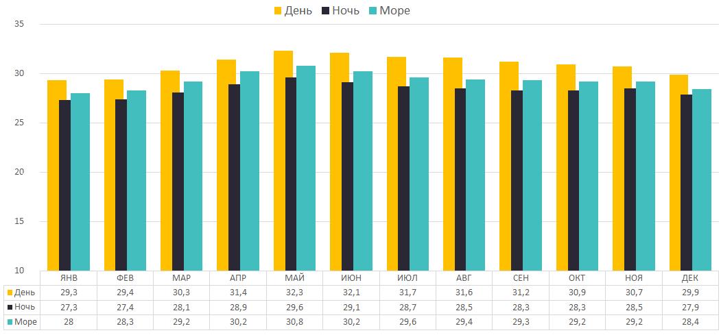 Таблица с температурой воздуха и воды на Самуи по месяцам