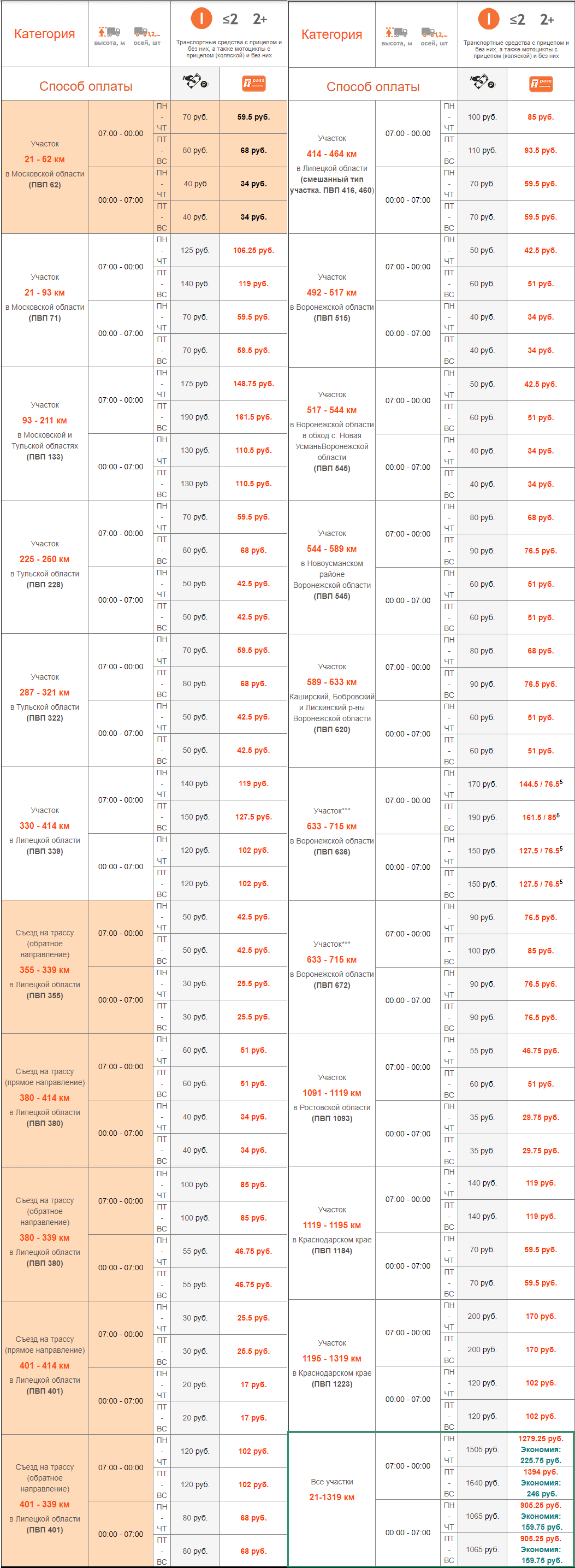Таблица цен на трассе М-4